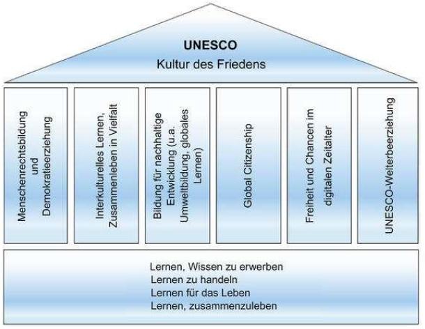 Darstellung der unesco saeulen